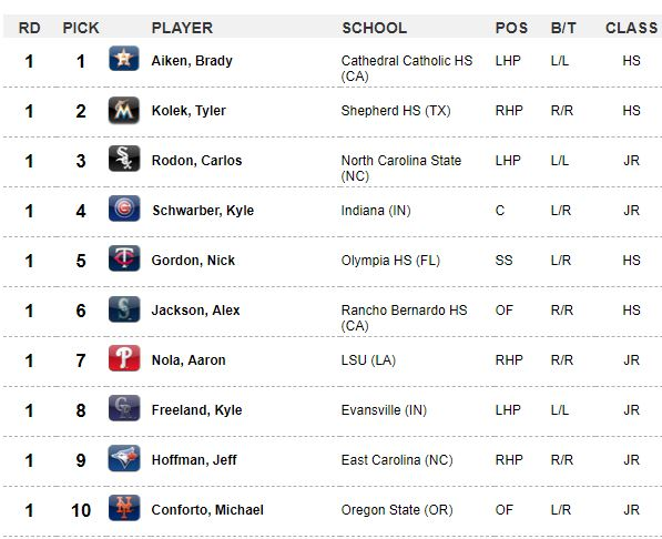 mlb draft picks